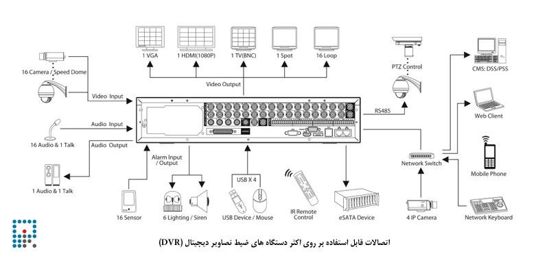 دستگاه-ضبط-تصاویر-دیجیتال-(DVR)